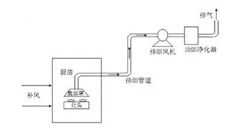 厨房方案降温图纸餐厅上电气s(y)图片